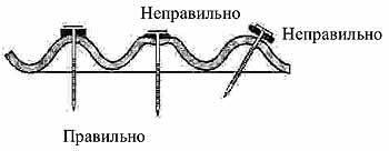 Крепление волнистых битумных листов Nuline гвоздями