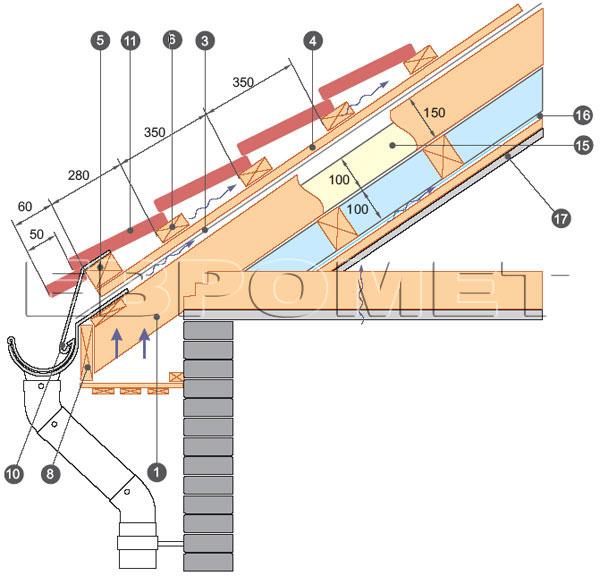 Укладка гидроизоляционного материала и установка контробрешетки по стропилам