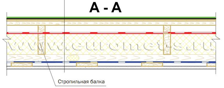 Схема «кровельного пирога» при
