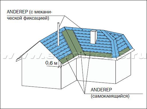 Монтаж подкладочного ковра