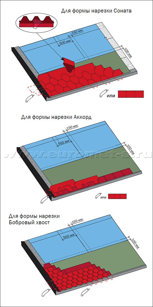 Правила фиксации первого и последующих рядов рядовой черепицы