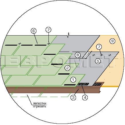 Укладка начального ряда гибкой