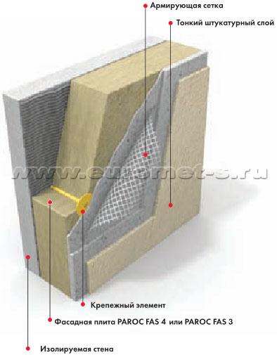 Фасадные системы с послойной защитой утеплителя