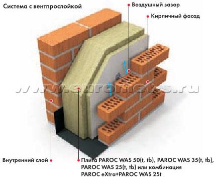 Штукатурные системы утепления потолков